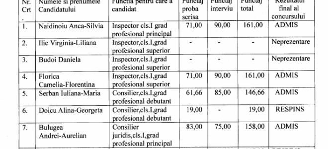 Anunt privind rezultatele finale de la concursul din data de 05.01.2021